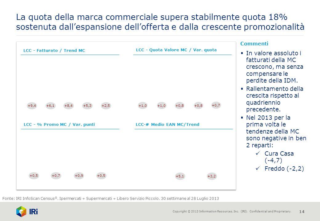 La quota della marca commerciale supera stabilmente quota 18% sostenuta dall'espansione dell'offerta e dalla crescente promozionalità