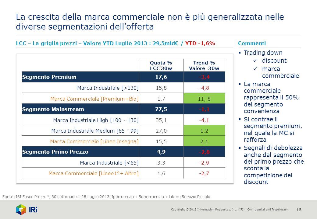La crescita della marca commerciale non è più generalizzata nelle diverse segmentazioni dell'offerta
