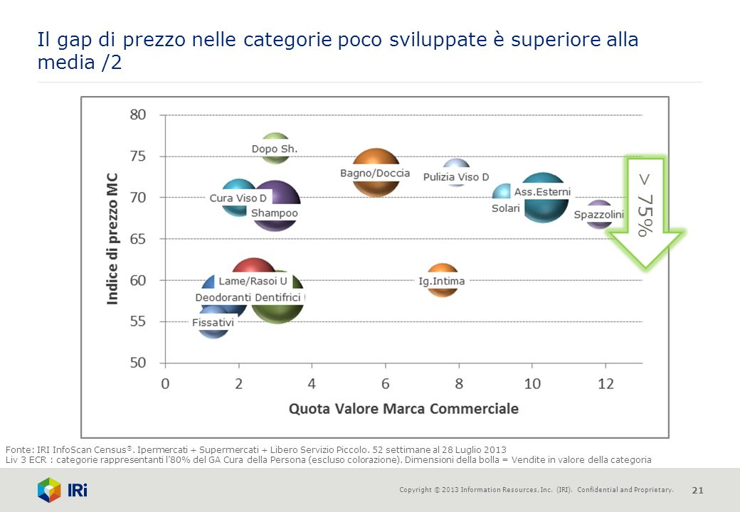 Il gap di prezzo nelle categorie poco sviluppate è superiore alla media /2