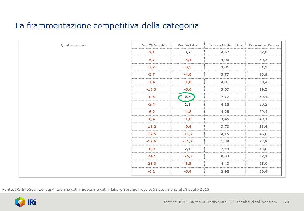 La frammentazione competitiva della categoria