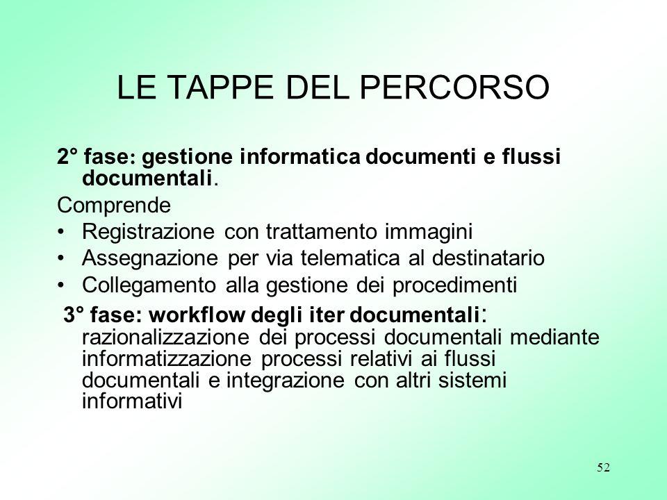 LE TAPPE DEL PERCORSO 2° fase: gestione informatica documenti e flussi documentali. Comprende. Registrazione con trattamento immagini.