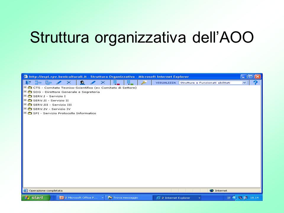 Struttura organizzativa dell'AOO