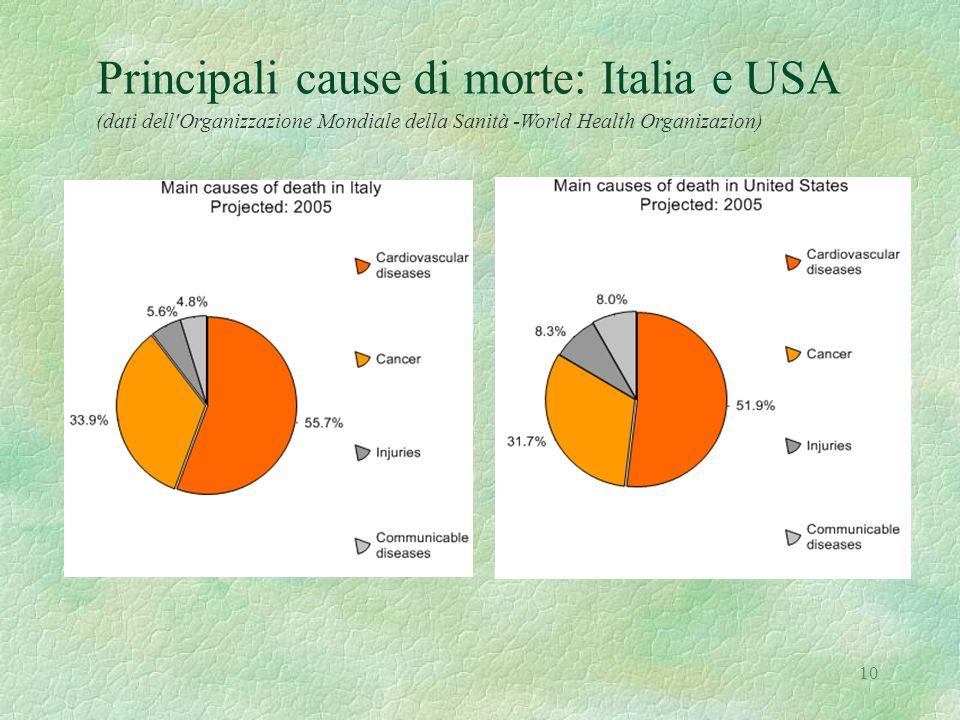 Principali cause di morte: Italia e USA