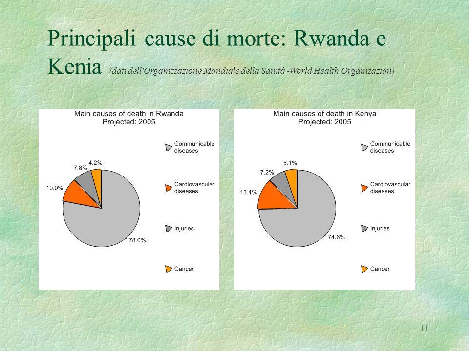 Principali cause di morte: Rwanda e Kenia (dati dell Organizzazione Mondiale della Sanità -World Health Organizazion)