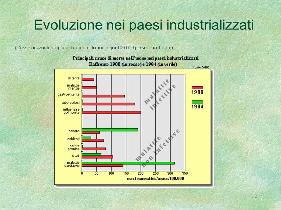 Evoluzione nei paesi industrializzati