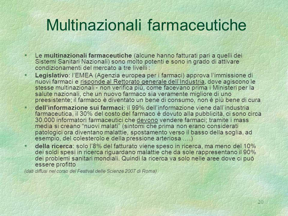 Multinazionali farmaceutiche