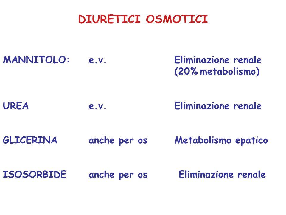 DIURETICI OSMOTICIMANNITOLO: e.v. Eliminazione renale (20% metabolismo) UREA e.v. Eliminazione renale.