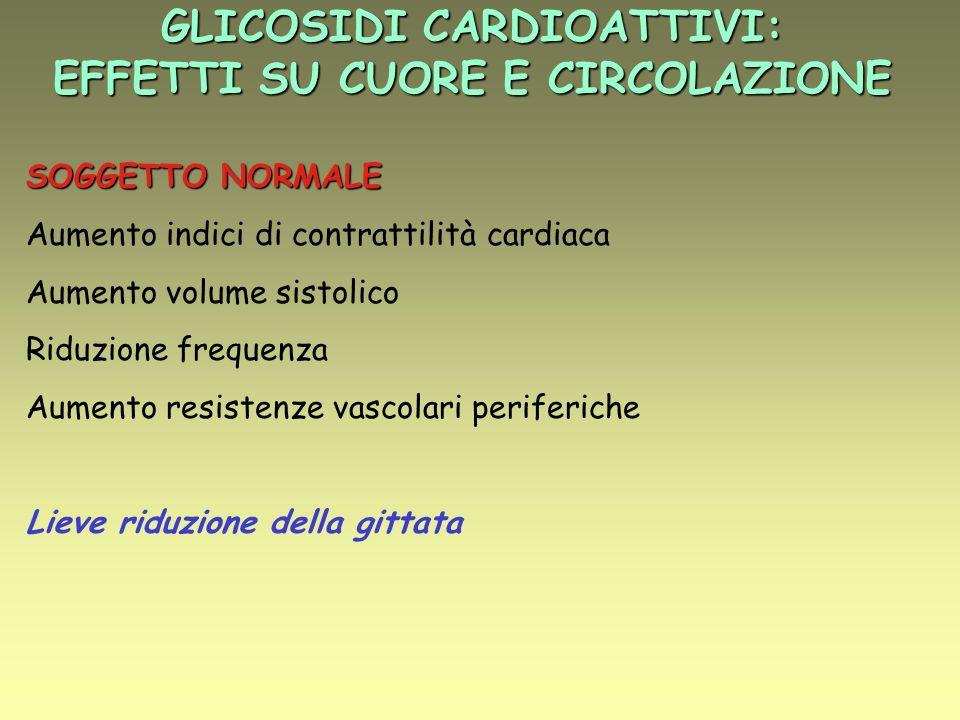 GLICOSIDI CARDIOATTIVI: EFFETTI SU CUORE E CIRCOLAZIONE