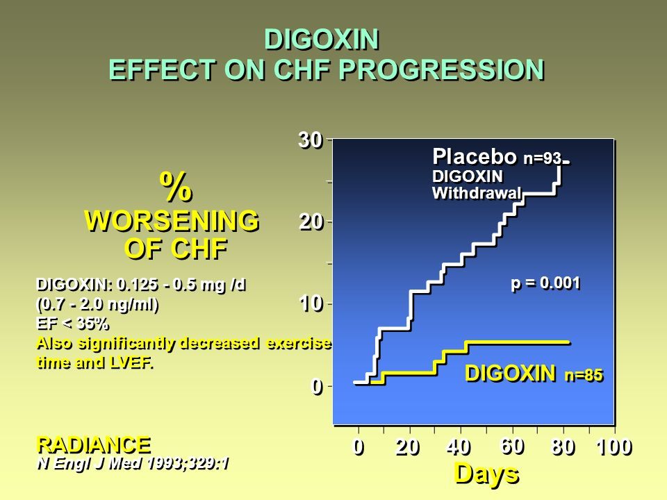 DIGOXIN EFFECT ON CHF PROGRESSION