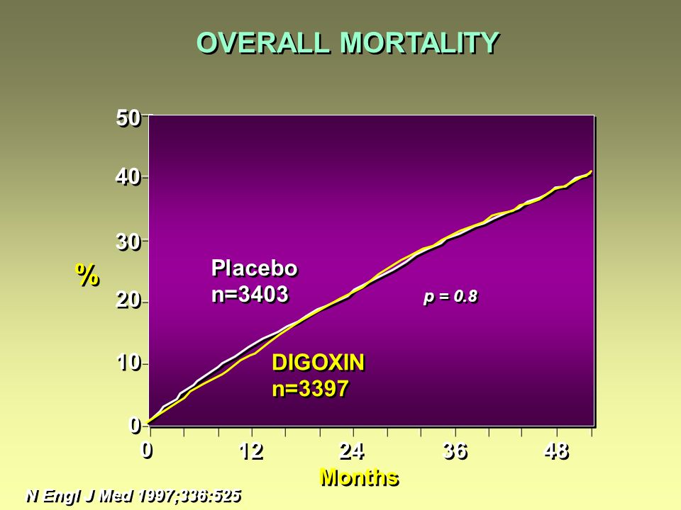 OVERALL MORTALITY % 50 40 30 20 10 Placebo n=3403 DIGOXIN n=3397 12 24