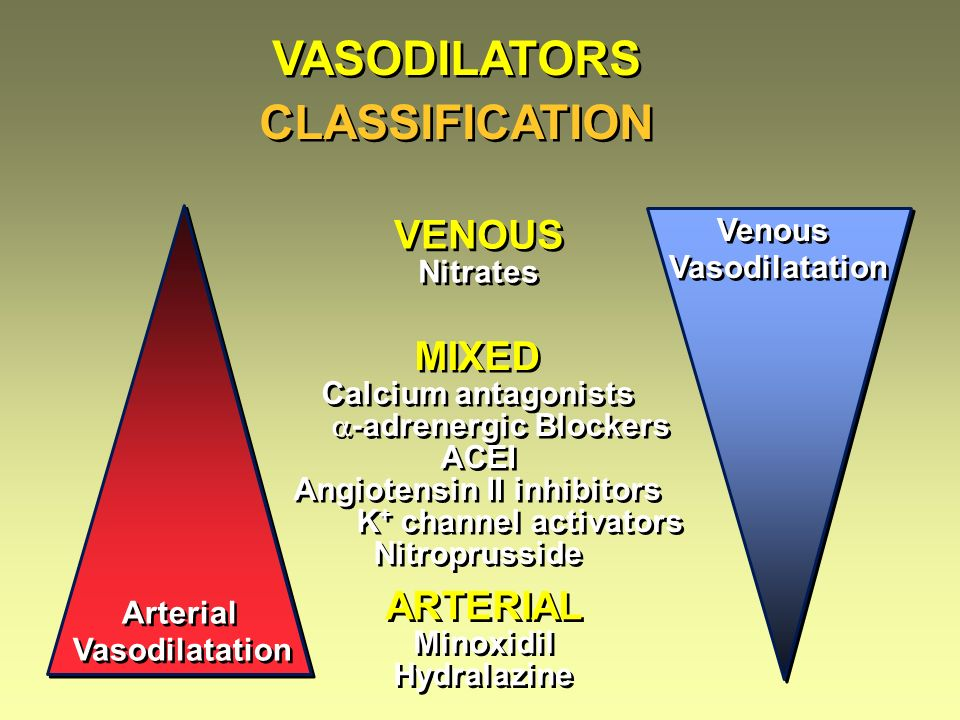 VASODILATORS CLASSIFICATION