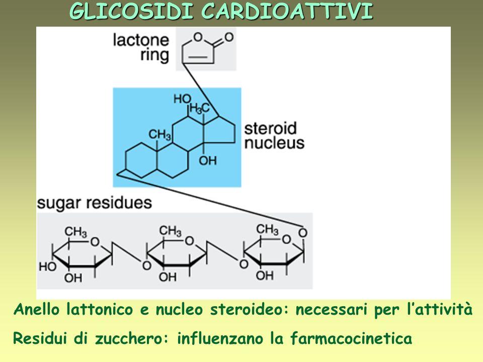 GLICOSIDI CARDIOATTIVI