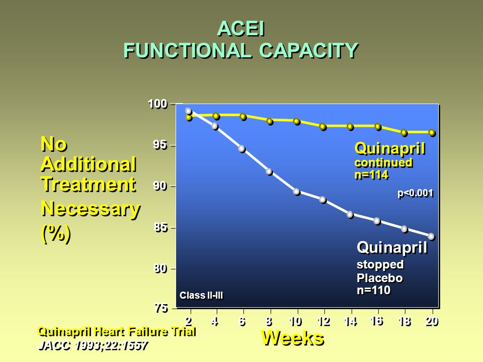 ACEI FUNCTIONAL CAPACITY