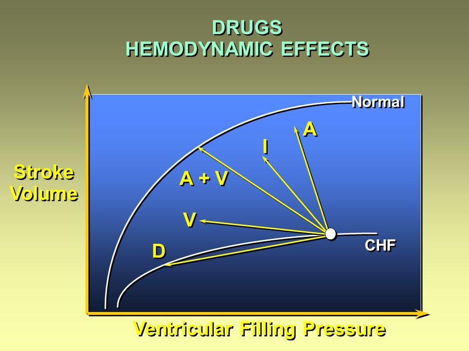 Ventricular Filling Pressure