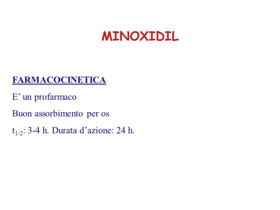 MINOXIDIL FARMACOCINETICA E' un profarmaco Buon assorbimento per os
