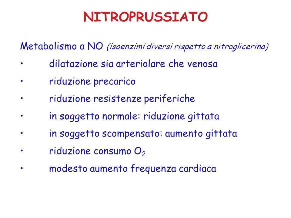 NITROPRUSSIATO Metabolismo a NO (isoenzimi diversi rispetto a nitroglicerina) dilatazione sia arteriolare che venosa.