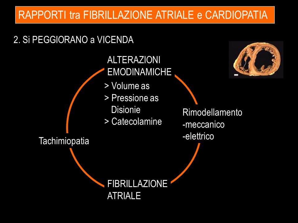 RAPPORTI tra FIBRILLAZIONE ATRIALE e CARDIOPATIA