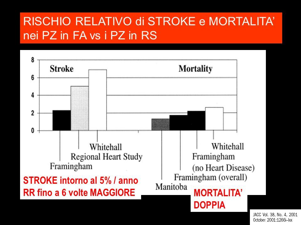 RISCHIO RELATIVO di STROKE e MORTALITA' nei PZ in FA vs i PZ in RS