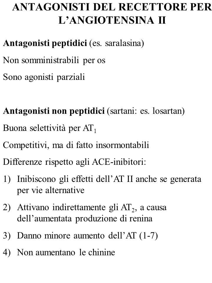ANTAGONISTI DEL RECETTORE PER L'ANGIOTENSINA II