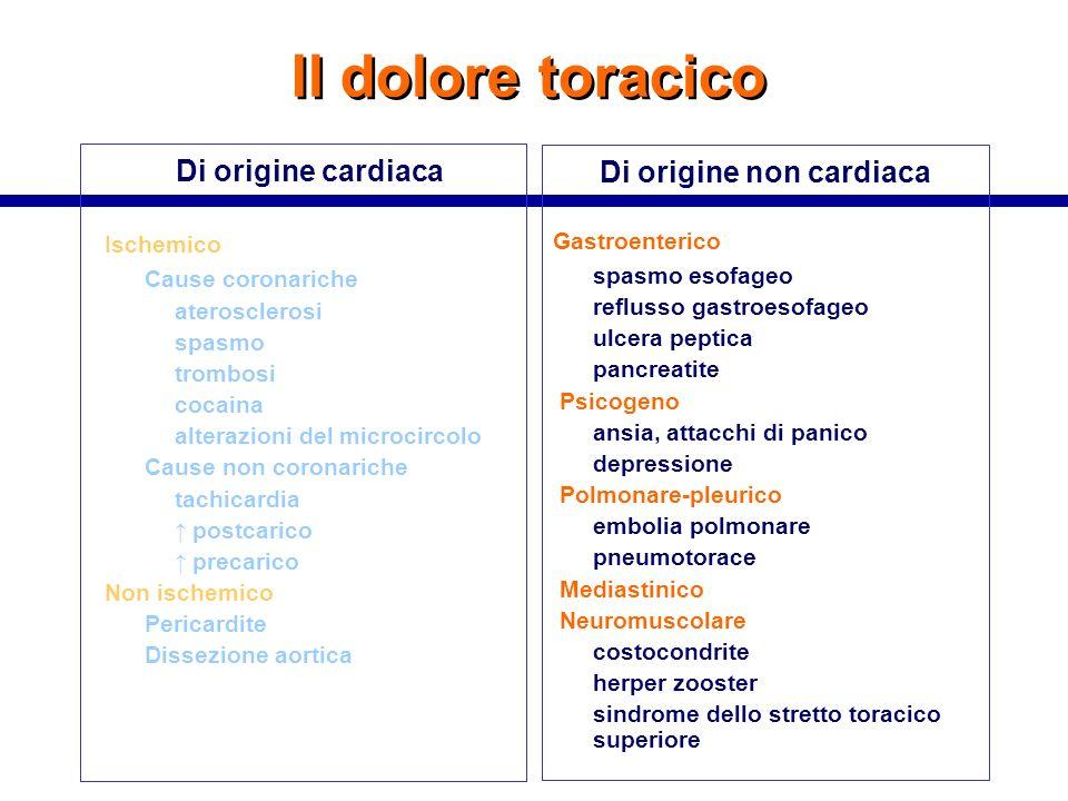 Di origine non cardiaca