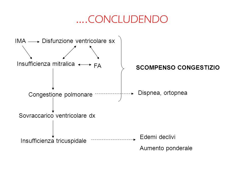 ….CONCLUDENDO IMA Disfunzione ventricolare sx Insufficienza mitralica