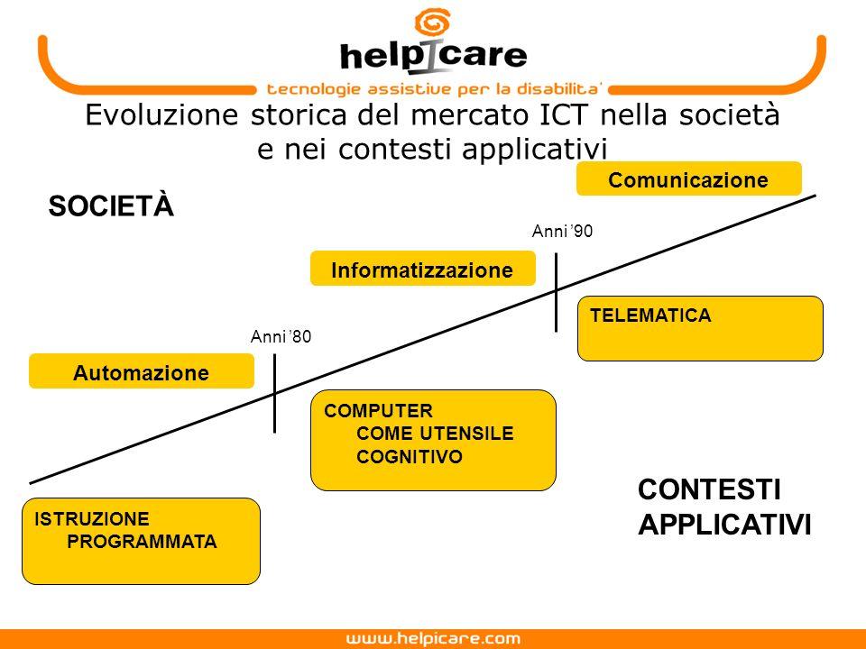 Evoluzione storica del mercato ICT nella società e nei contesti applicativi
