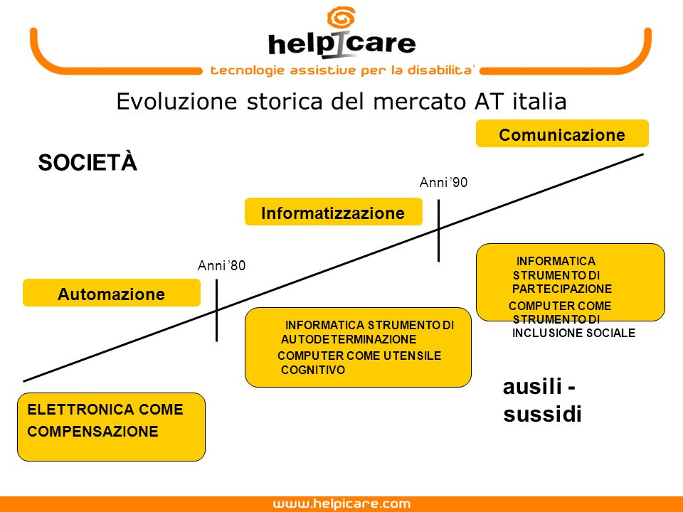Evoluzione storica del mercato AT italia