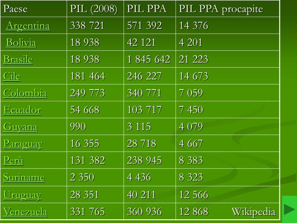Paese PIL (2008) PIL PPA. PIL PPA procapite. Argentina. 338 721. 571 392. 14 376. Bolivia.