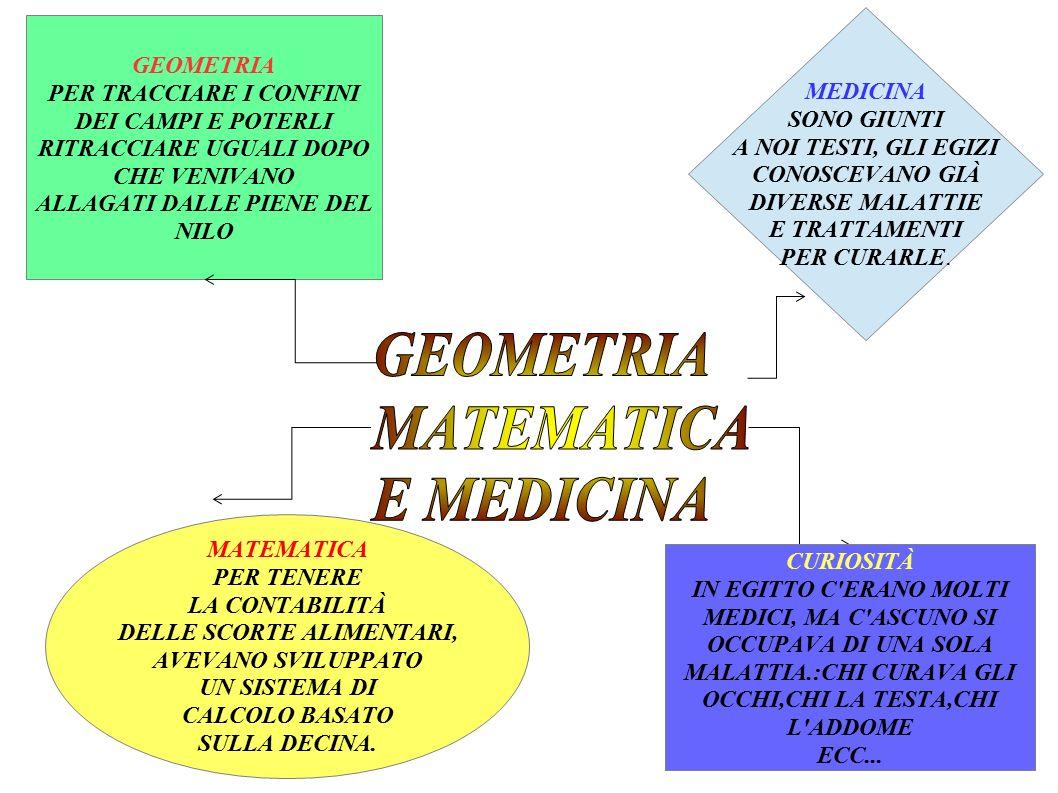 GEOMETRIA MATEMATICA E MEDICINA GEOMETRIA MEDICINA