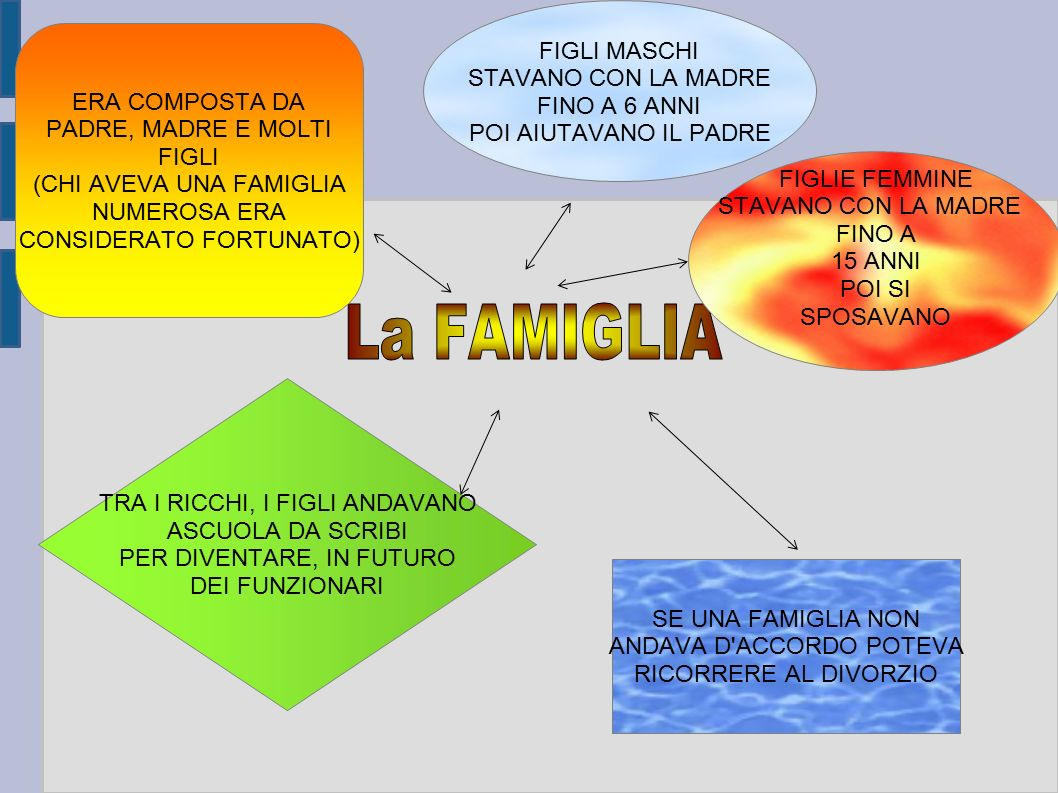 La FAMIGLIA FIGLI MASCHI STAVANO CON LA MADRE FINO A 6 ANNI