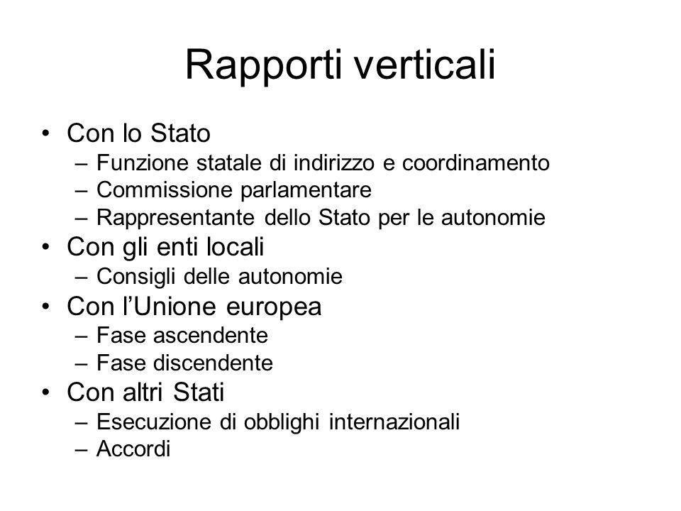 Rapporti verticali Con lo Stato Con gli enti locali