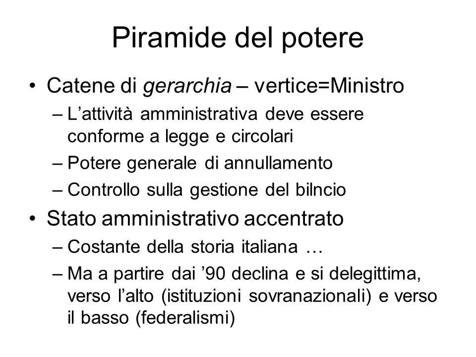 Piramide del potere Catene di gerarchia – vertice=Ministro