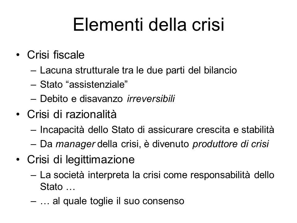 Elementi della crisi Crisi fiscale Crisi di razionalità