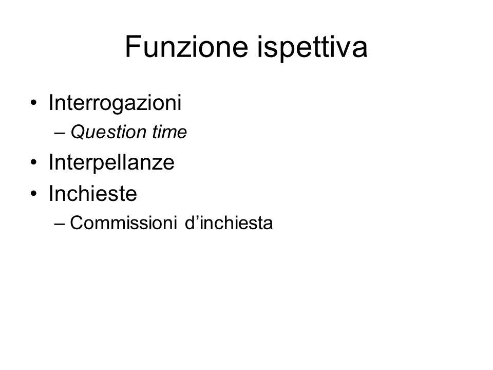 Funzione ispettiva Interrogazioni Interpellanze Inchieste
