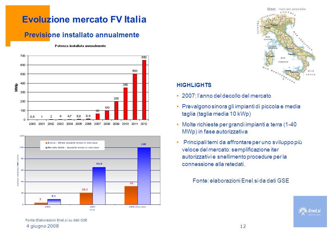 Evoluzione mercato FV Italia
