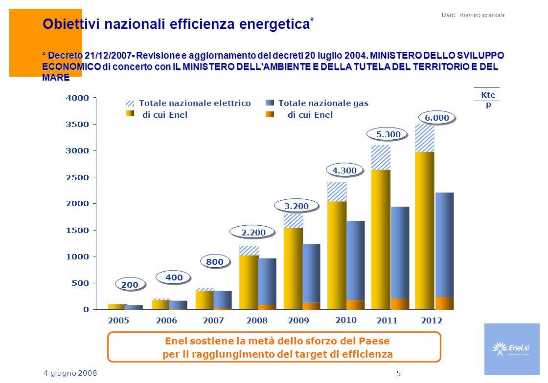 Obiettivi nazionali efficienza energetica*