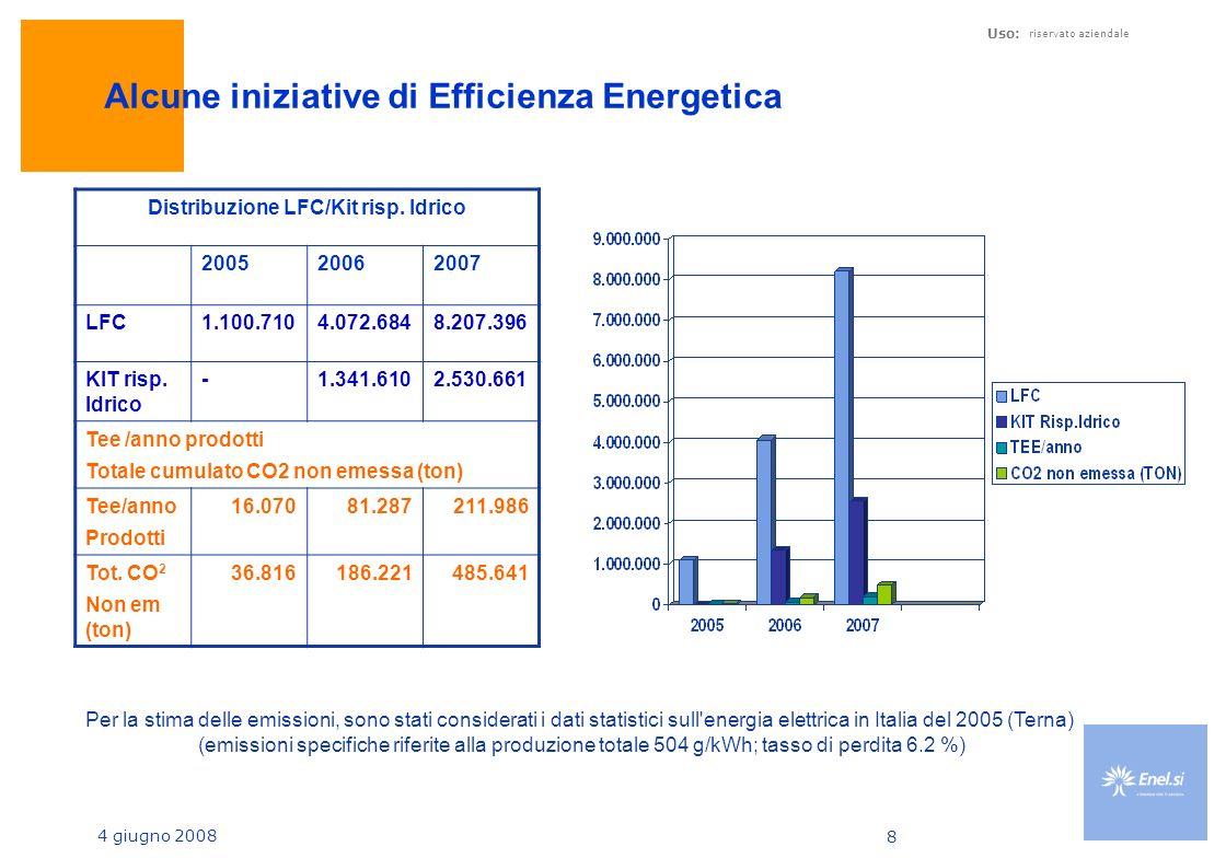 Alcune iniziative di Efficienza Energetica