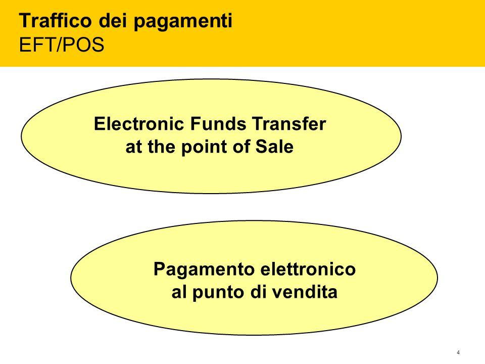 Traffico dei pagamenti EFT/POS