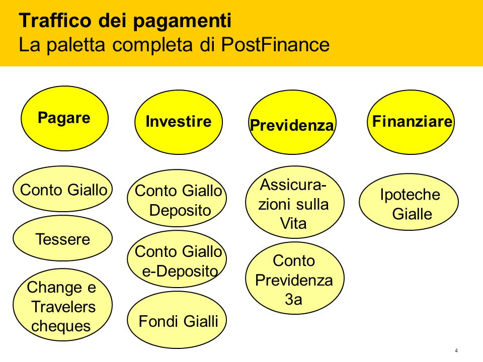 Traffico dei pagamenti La paletta completa di PostFinance