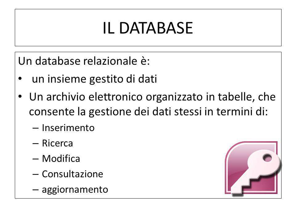 IL DATABASE Un database relazionale è: un insieme gestito di dati