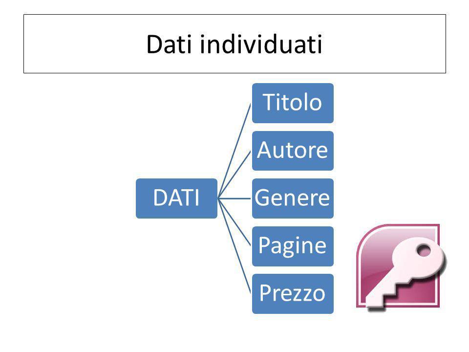 Dati individuati DATI Titolo Autore Genere Pagine Prezzo