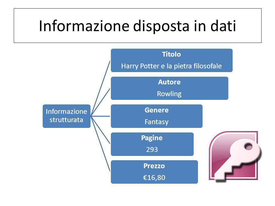 Informazione disposta in dati