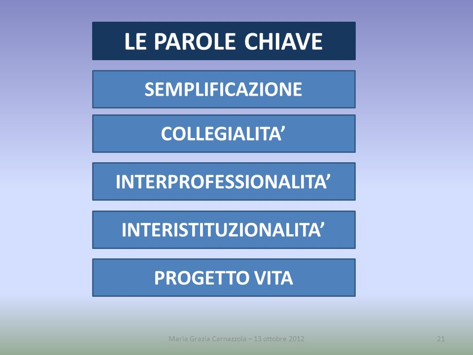 INTERPROFESSIONALITA' INTERISTITUZIONALITA'
