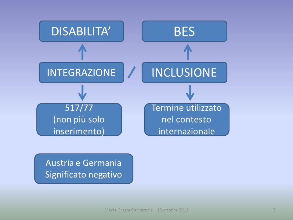 BES DISABILITA' INCLUSIONE INTEGRAZIONE 517/77