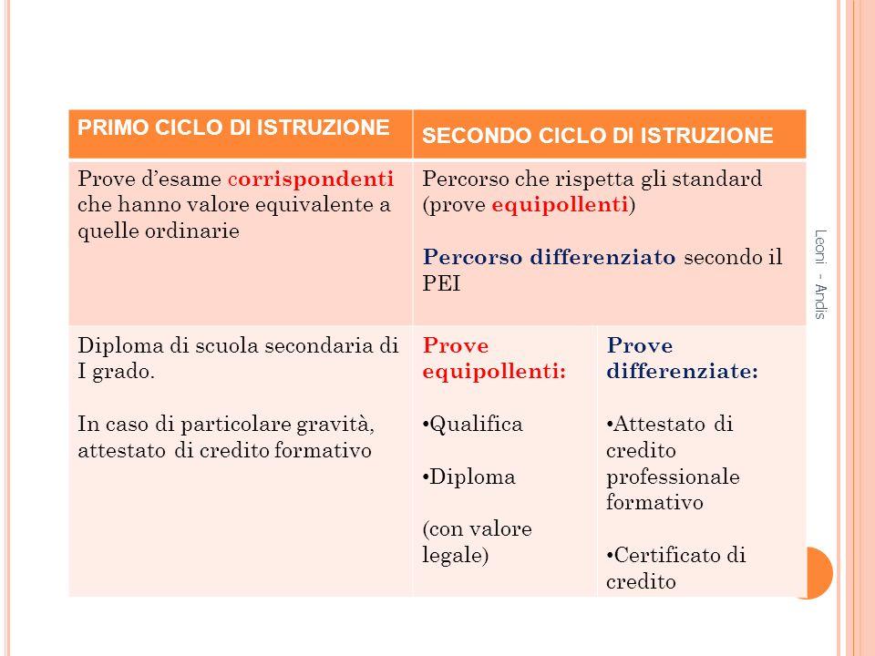 PRIMO CICLO DI ISTRUZIONE SECONDO CICLO DI ISTRUZIONE