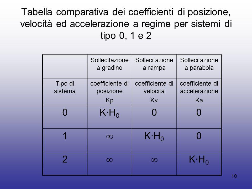 Tabella comparativa dei coefficienti di posizione, velocità ed accelerazione a regime per sistemi di tipo 0, 1 e 2
