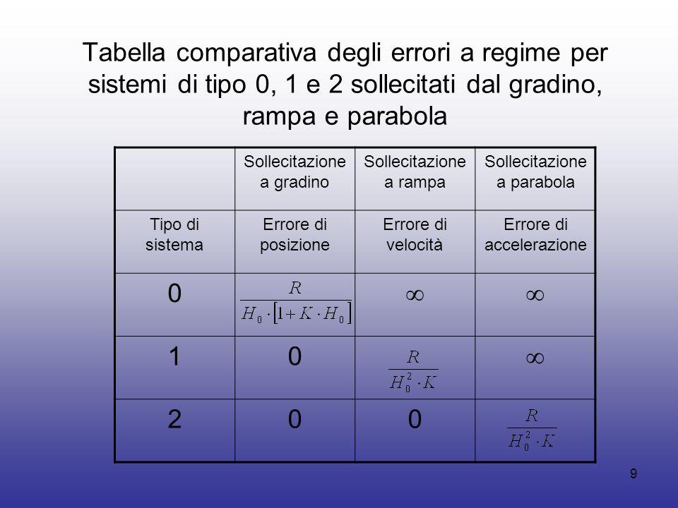 Tabella comparativa degli errori a regime per sistemi di tipo 0, 1 e 2 sollecitati dal gradino, rampa e parabola