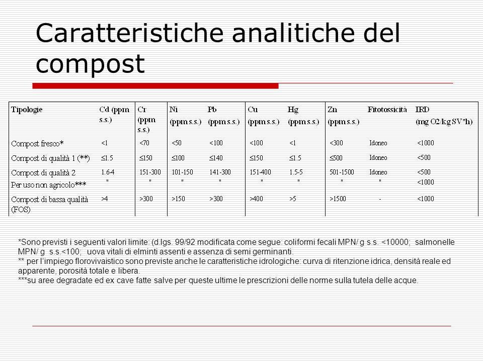 Caratteristiche analitiche del compost
