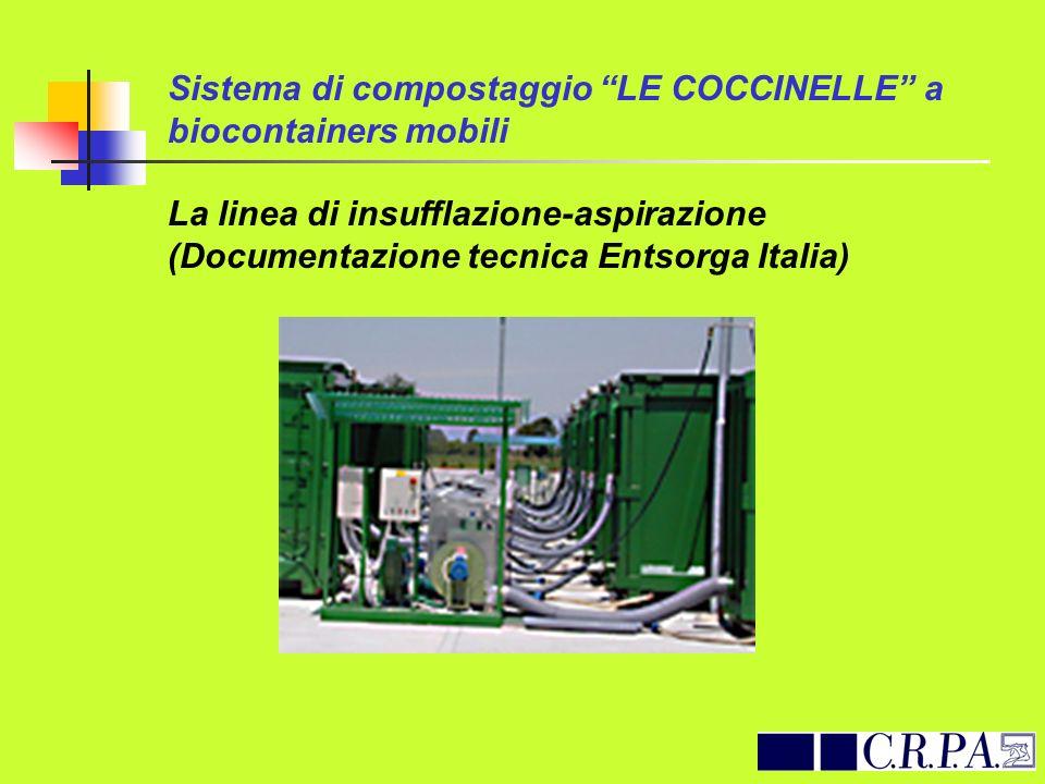 Sistema di compostaggio LE COCCINELLE a biocontainers mobili