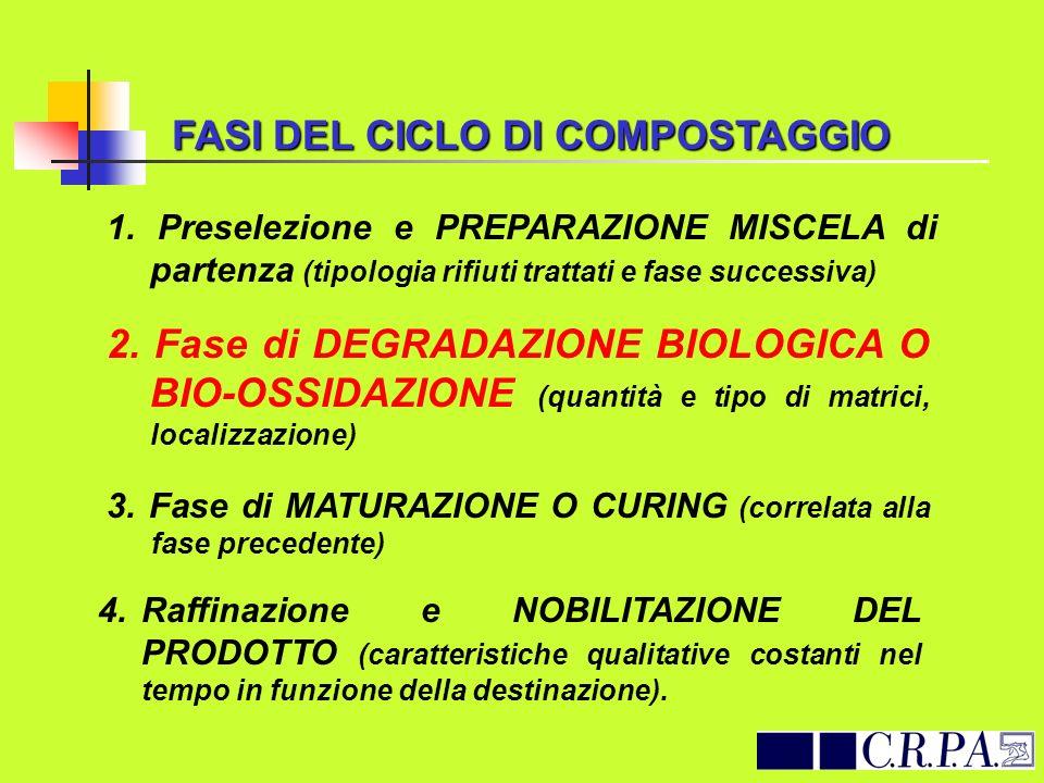 FASI DEL CICLO DI COMPOSTAGGIO